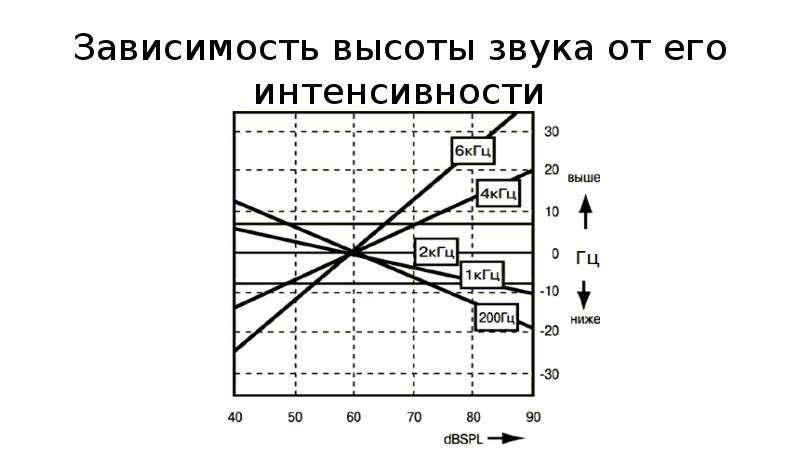 Зависимость высоты звука от его интенсивности