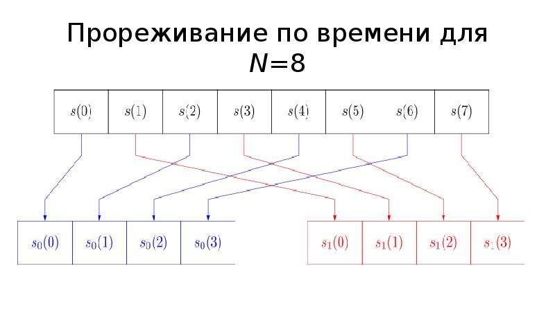 Прореживание по времени для N=8