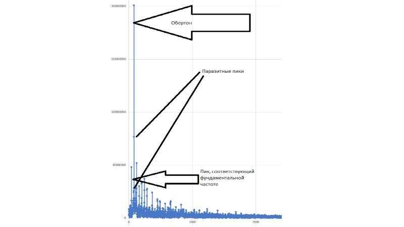 Оптимизация программы для определения частоты аудиосигнала, слайд 71