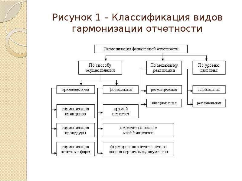 Рисунок 1 – Классификация видов гармонизации отчетности
