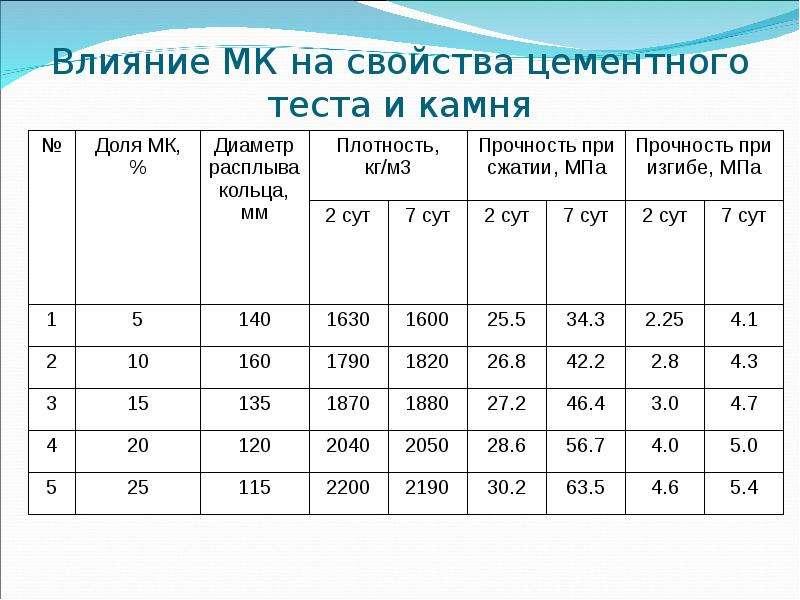 Влияние МК на свойства цементного теста и камня