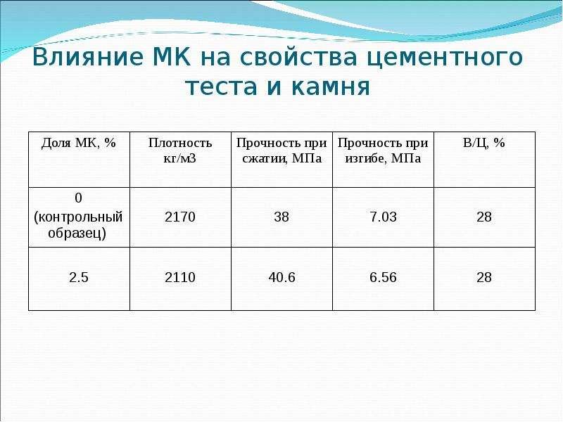 Современные методы повышения технических характеристик бетонов, слайд 22