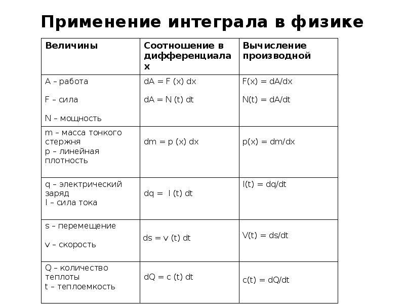 Применение интеграла в физике