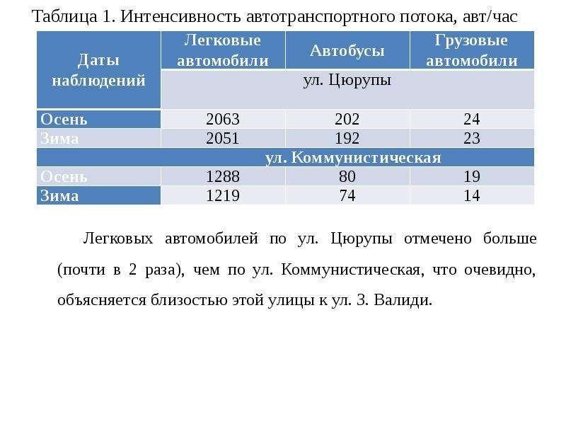 Таблица 1. Интенсивность автотранспортного потока, авт/час