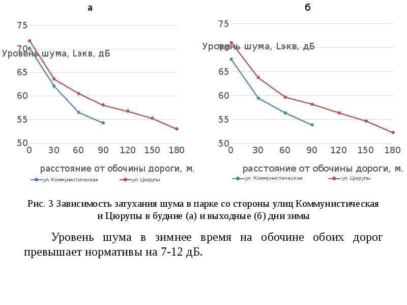 Рис. 3 Зависимость затухания шума в парке со стороны улиц Коммунистическая и Цюрупы в будние (а) и в