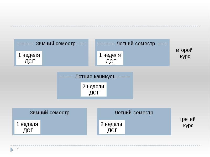 Немецкоязычный курс обучения «Немецкое право» (ДСГ), слайд 7