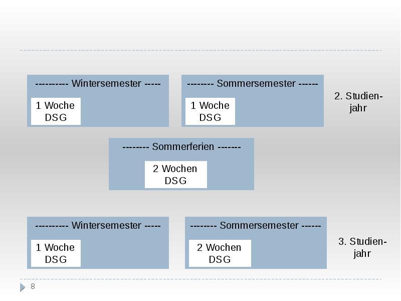 Немецкоязычный курс обучения «Немецкое право» (ДСГ), слайд 8