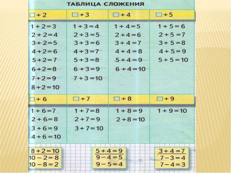 Таблицы сложения в картинках
