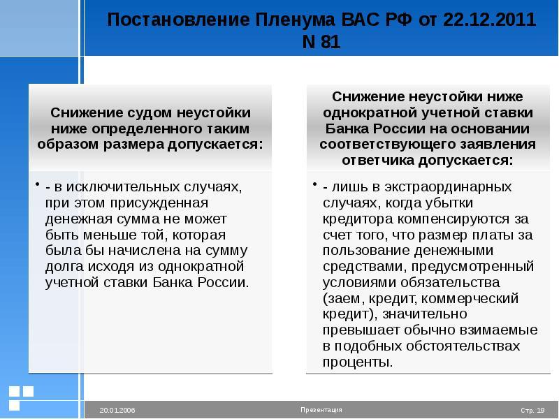 Постановление Пленума ВАС РФ от 22. 12. 2011 N 81