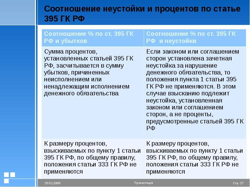 Соотношение неустойки и процентов по статье 395 ГК РФ