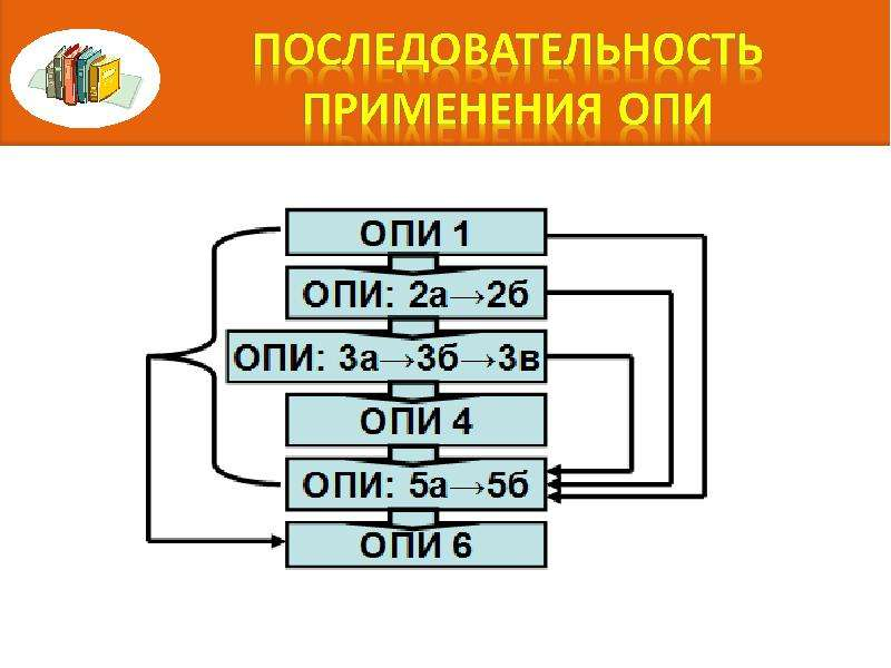 Правила интерпретации. Алгоритм последовательного включения конкретного товара в определенную позицию классификации, слайд 4