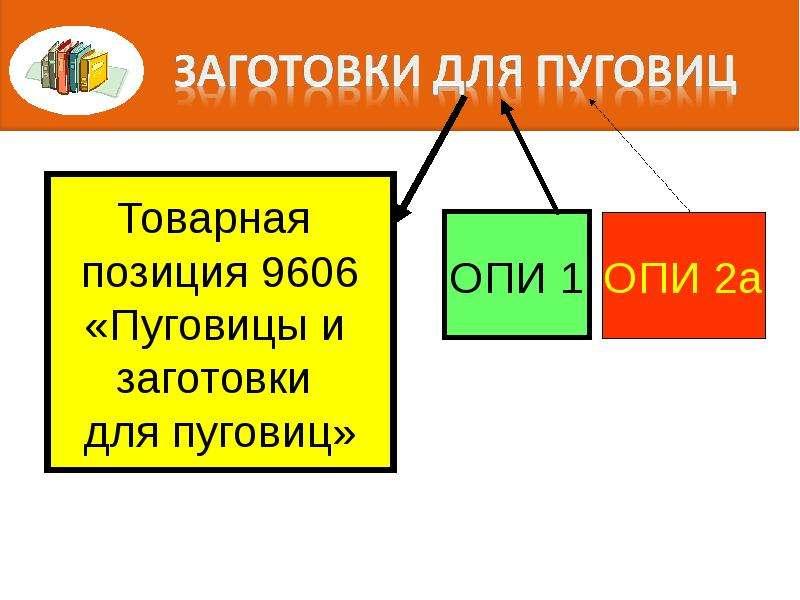 Правила интерпретации. Алгоритм последовательного включения конкретного товара в определенную позицию классификации, слайд 32