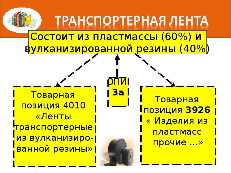 Правила интерпретации. Алгоритм последовательного включения конкретного товара в определенную позицию классификации, слайд 53