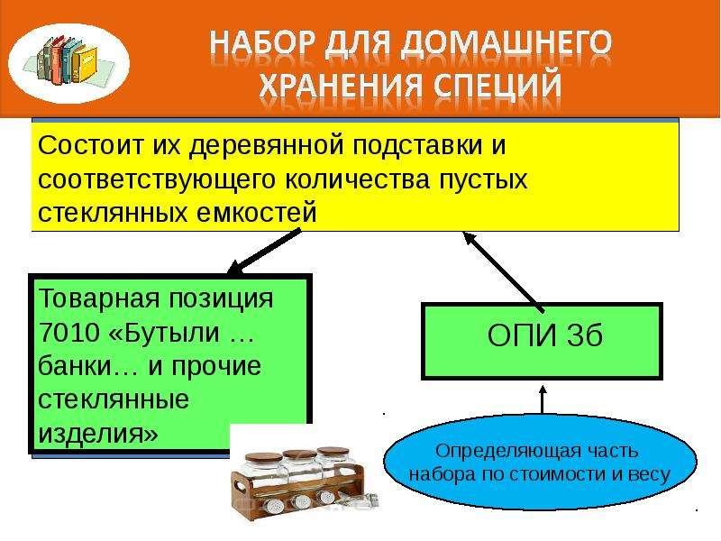Правила интерпретации. Алгоритм последовательного включения конкретного товара в определенную позицию классификации, слайд 59