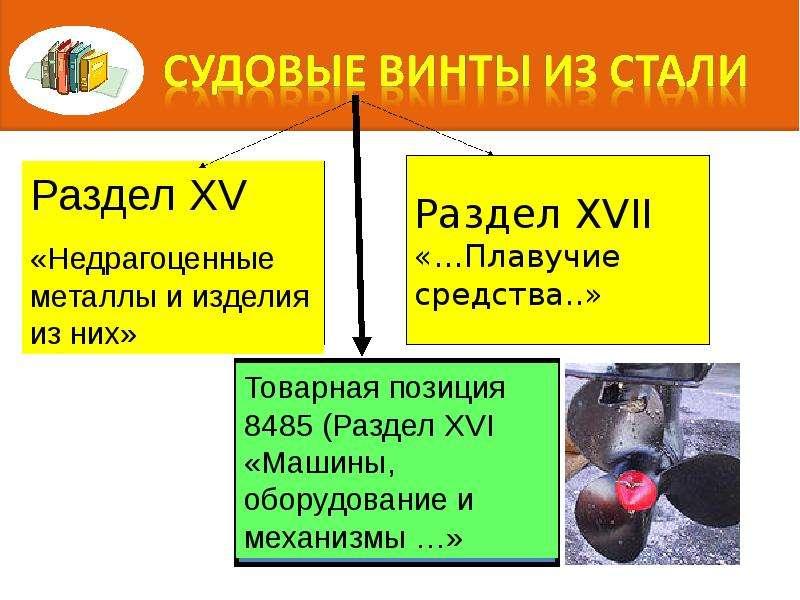 Правила интерпретации. Алгоритм последовательного включения конкретного товара в определенную позицию классификации, слайд 7