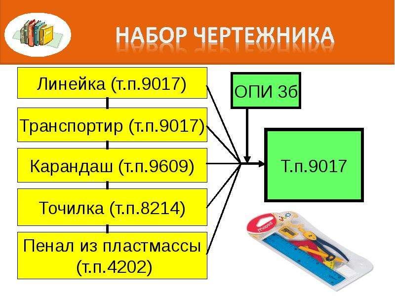 Правила интерпретации. Алгоритм последовательного включения конкретного товара в определенную позицию классификации, слайд 61