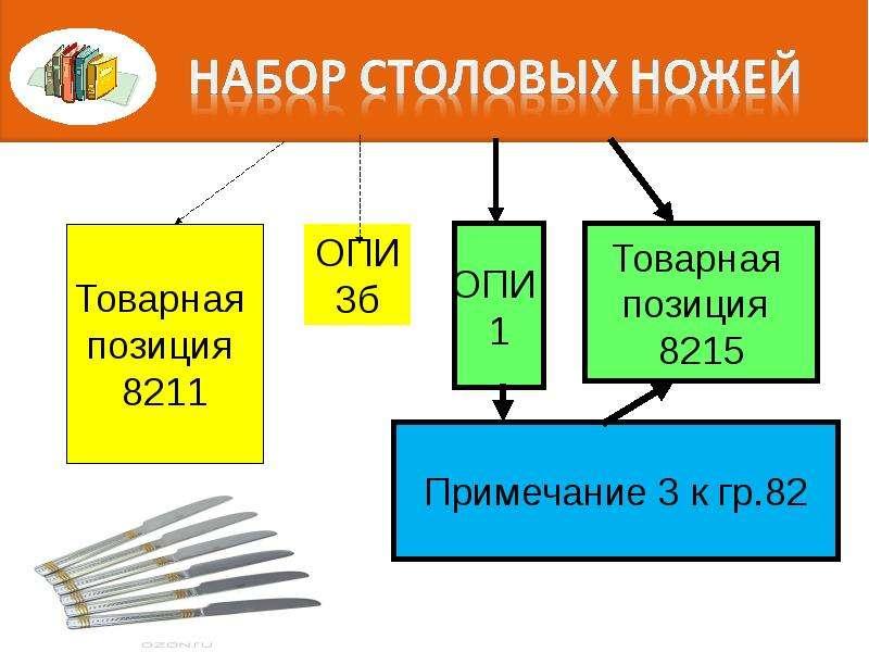 Правила интерпретации. Алгоритм последовательного включения конкретного товара в определенную позицию классификации, слайд 63
