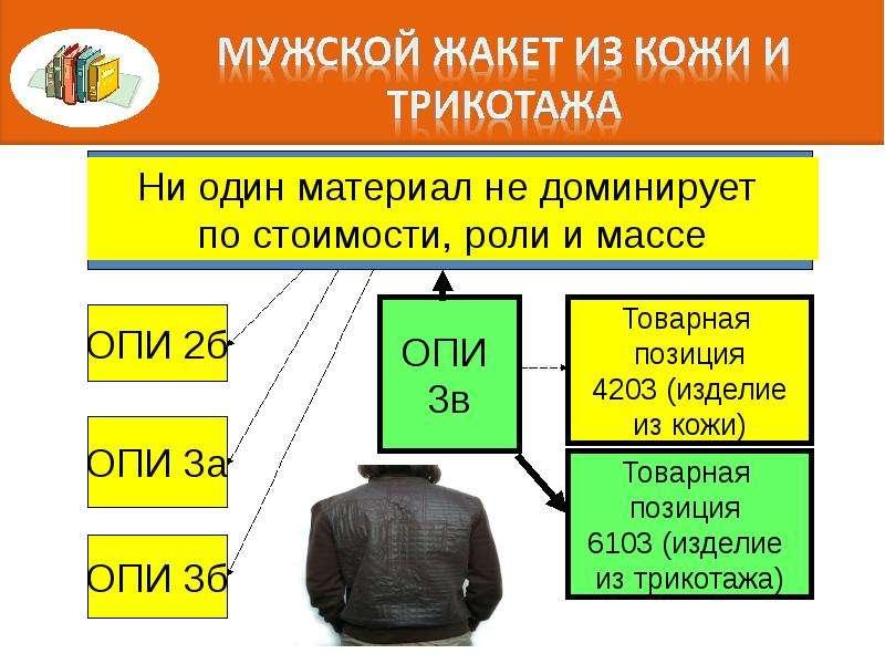 Правила интерпретации. Алгоритм последовательного включения конкретного товара в определенную позицию классификации, слайд 66