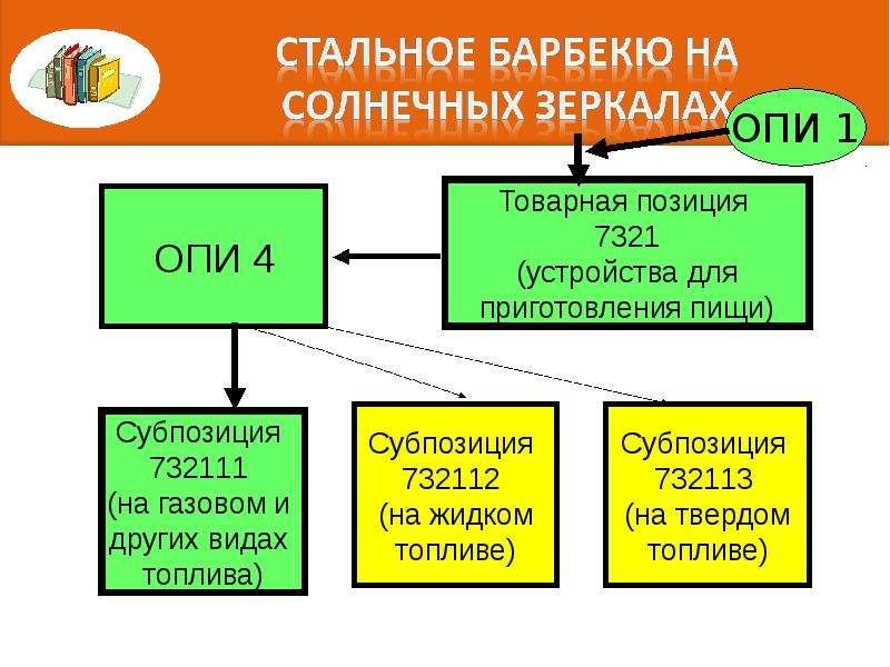 Правила интерпретации. Алгоритм последовательного включения конкретного товара в определенную позицию классификации, слайд 83