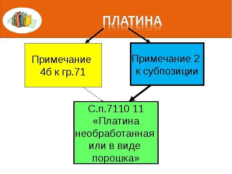 Правила интерпретации. Алгоритм последовательного включения конкретного товара в определенную позицию классификации, слайд 100