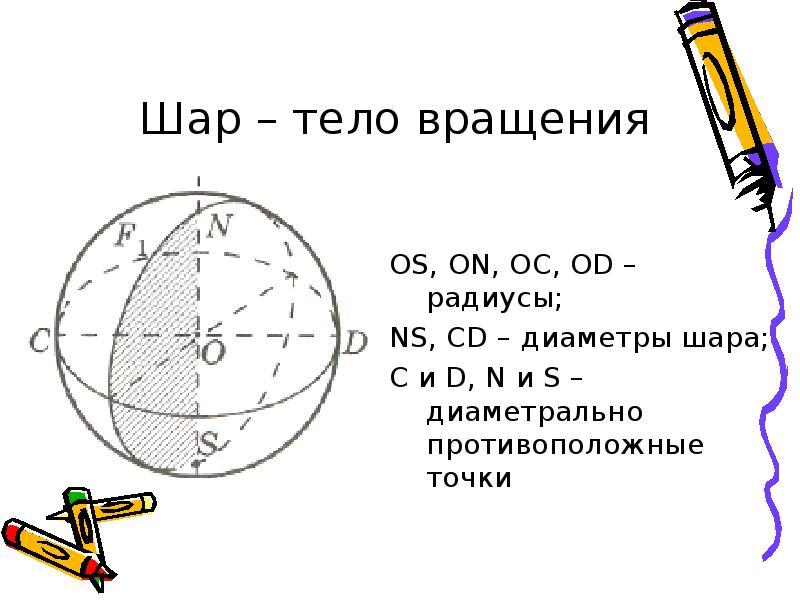 Шар – тело вращения OS, ON, OC, OD – радиусы; NS, CD – диаметры шара; C и D, N и S – диаметрально пр