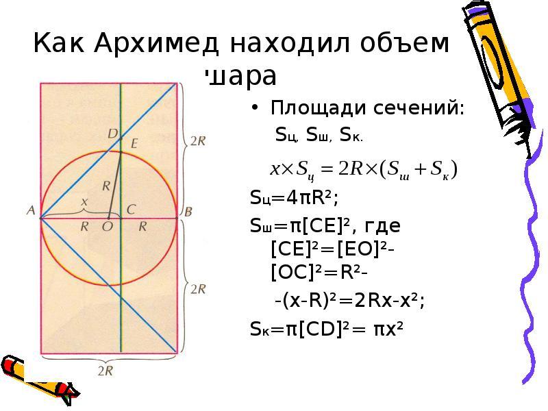 Как Архимед находил объем шара Площади сечений: Sц, Sш, Sк. Sц=4πR²; Sш=π[CE]², где [CE]²=[EO]²-[OC]