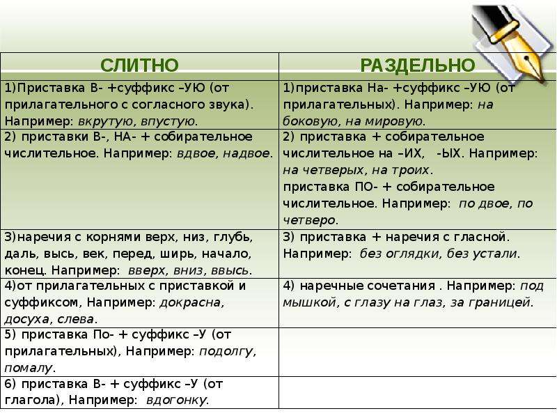 Слитное и раздельное написание приставок в наречиях, образованных от существительных и количественных числительных, слайд 2