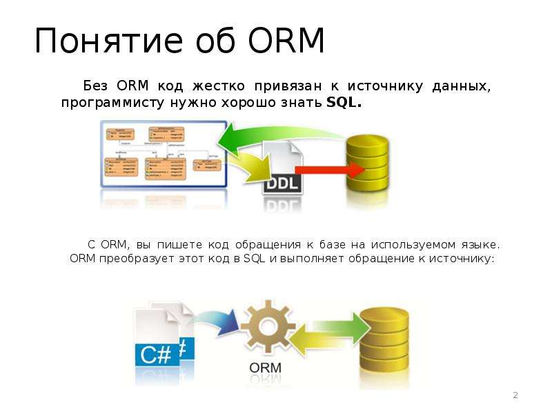 Понятие об ORM Без ORM код жестко привязан к источнику данных, программисту нужно хорошо знать SQL.