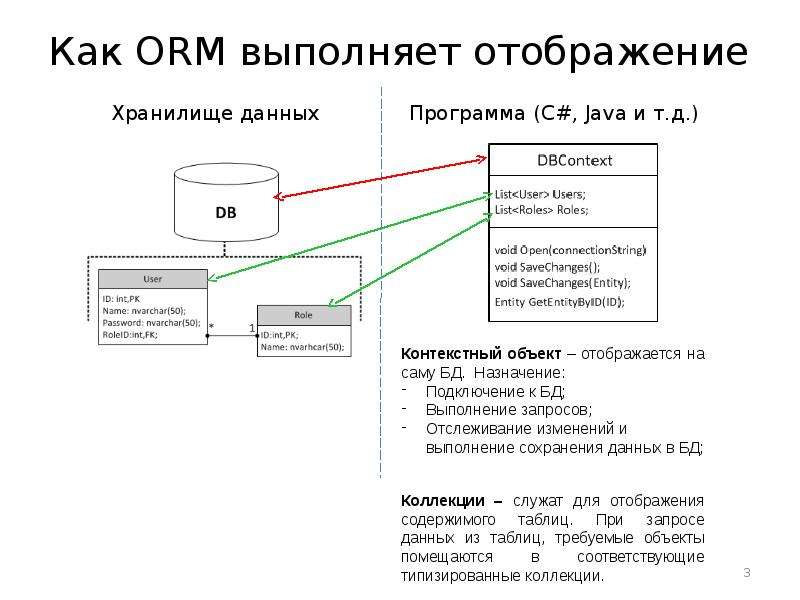 Как ORM выполняет отображение