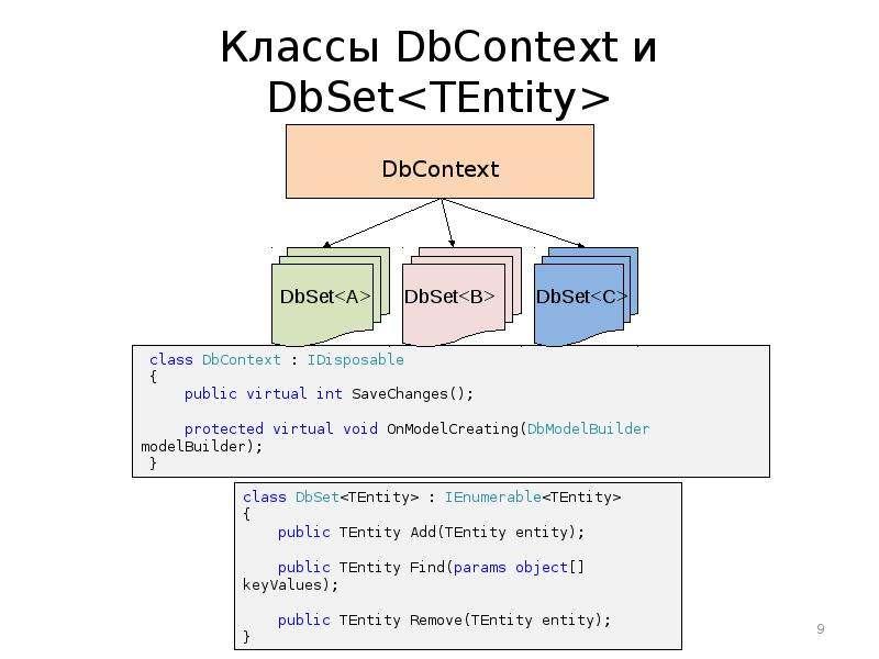 Классы DbContext и DbSet<TEntity>