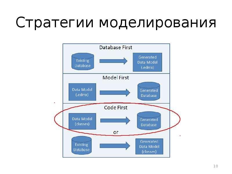 Стратегии моделирования