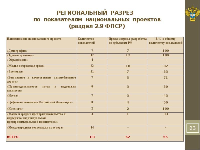 РЕГИОНАЛЬНЫЙ РАЗРЕЗ по показателям национальных проектов (раздел 2. 9 ФПСР)