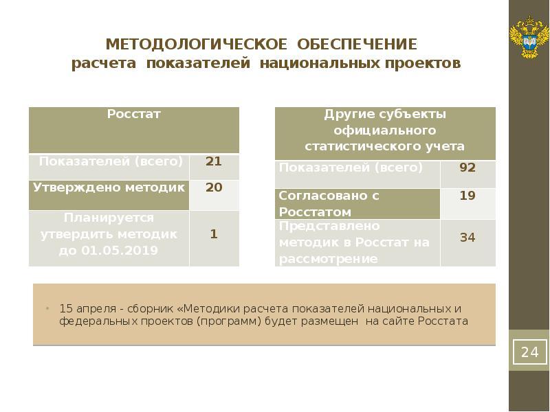 МЕТОДОЛОГИЧЕСКОЕ ОБЕСПЕЧЕНИЕ расчета показателей национальных проектов
