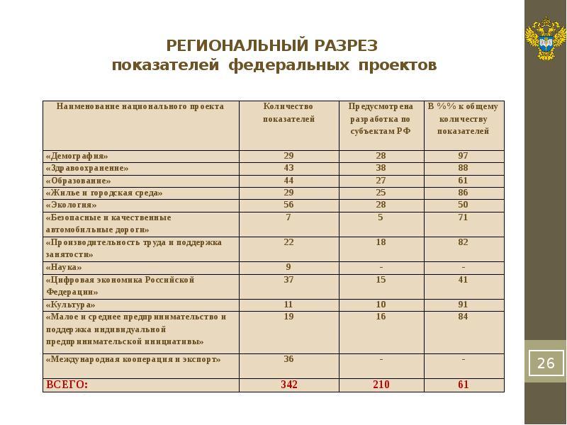 РЕГИОНАЛЬНЫЙ РАЗРЕЗ показателей федеральных проектов