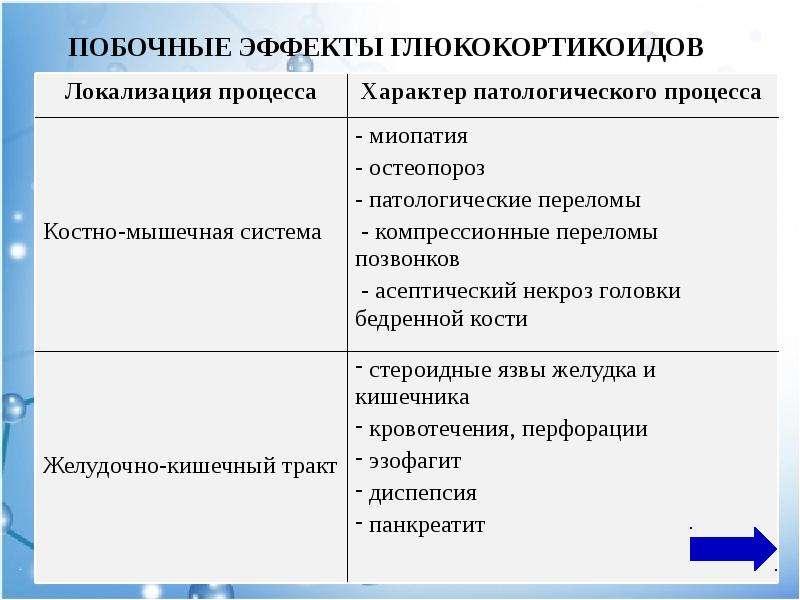 ПОБОЧНЫЕ ЭФФЕКТЫ ГЛЮКОКОРТИКОИДОВ