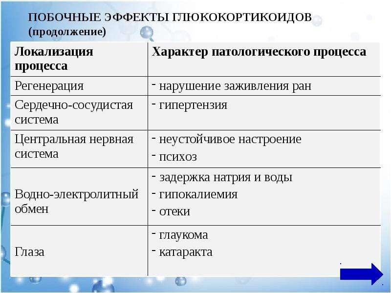 ПОБОЧНЫЕ ЭФФЕКТЫ ГЛЮКОКОРТИКОИДОВ (продолжение)