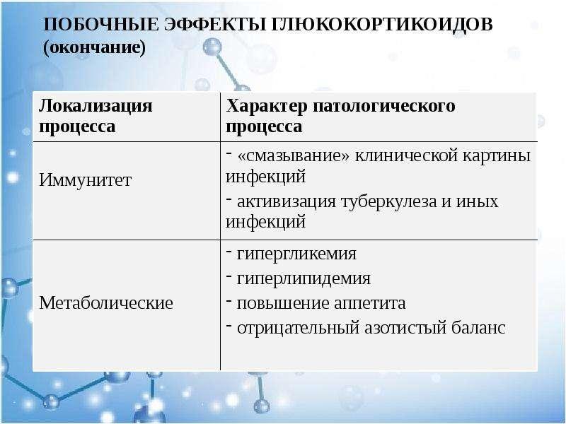 ПОБОЧНЫЕ ЭФФЕКТЫ ГЛЮКОКОРТИКОИДОВ (окончание)