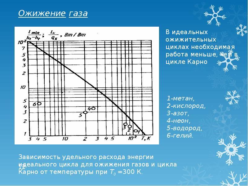 Установки для получения низких температур, слайд 12