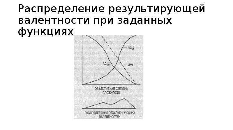 Распределение результирующей валентности при заданных функциях