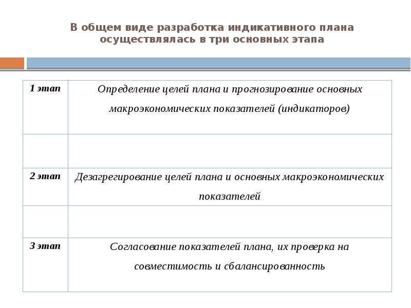 В общем виде разработка индикативного плана осуществлялась в три основных этапа