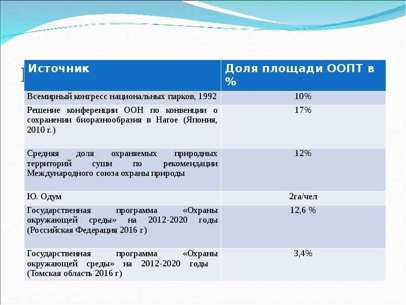 Рекомендуемые «доли площади ООПТ»
