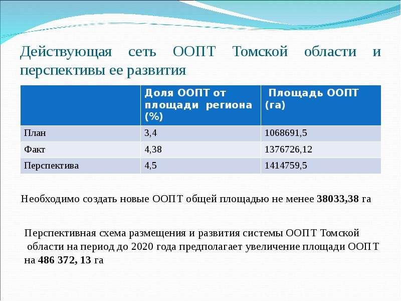 Действующая сеть ООПТ Томской области и перспективы ее развития