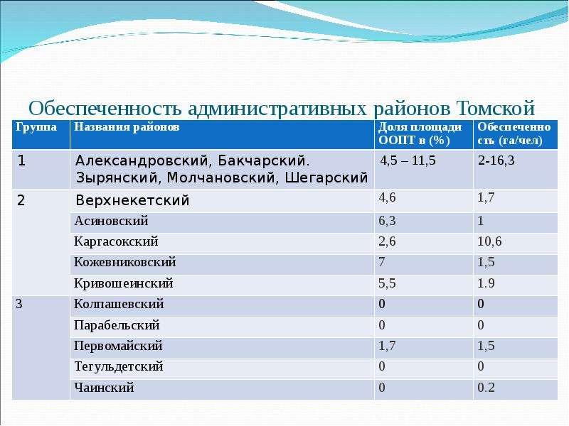 Обеспеченность административных районов Томской области охраняемыми природными территориями