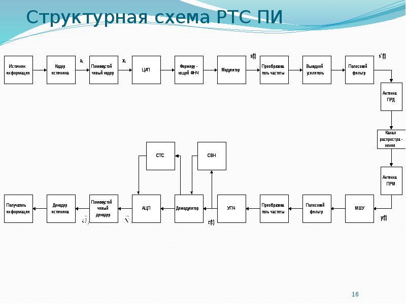Структурная схема РТС ПИ