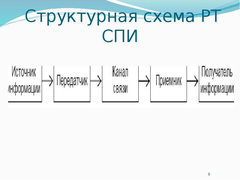 Структурная схема РТ СПИ