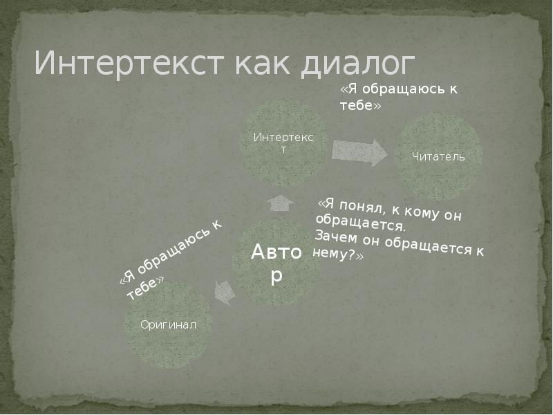Интертекст как диалог