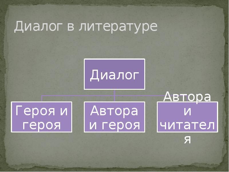 Диалог в литературе