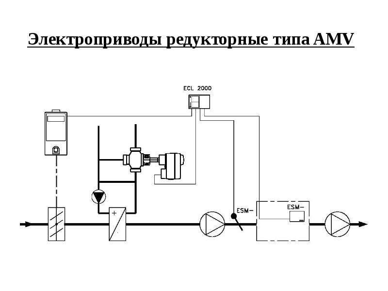 Электроприводы редукторные типа AMV