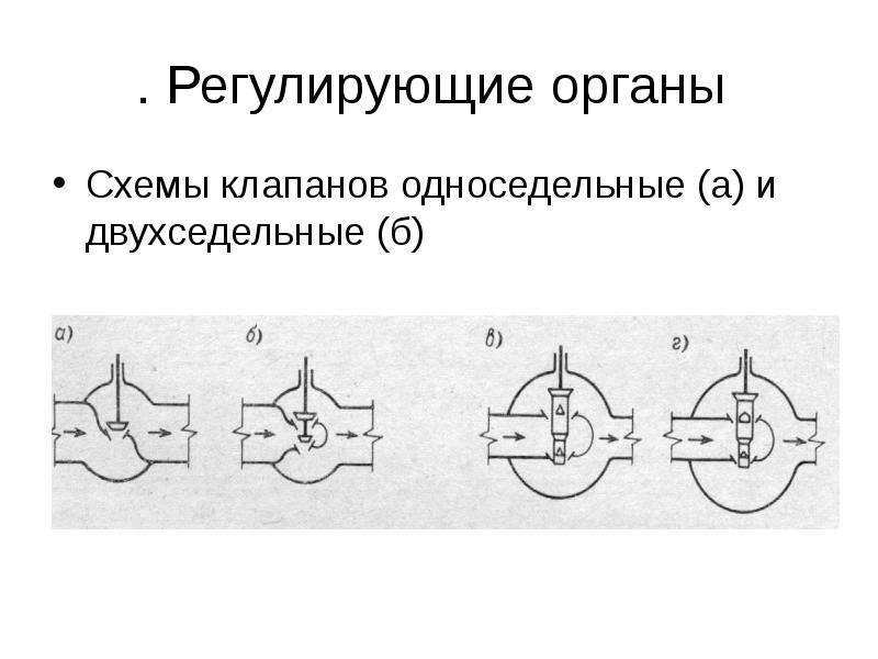 . Регулирующие органы Схемы клапанов односедельные (а) и двухседельные (б)