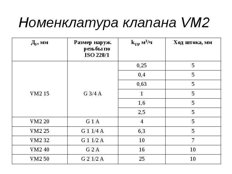 Номенклатура клапана VM2